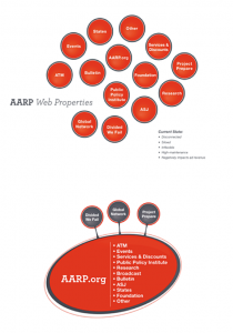 AARP Unified Strategy Diagram